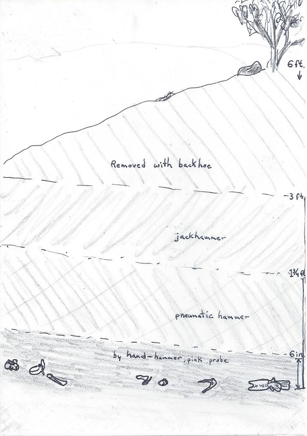 India's sketch of the allosaurus excavation sequence